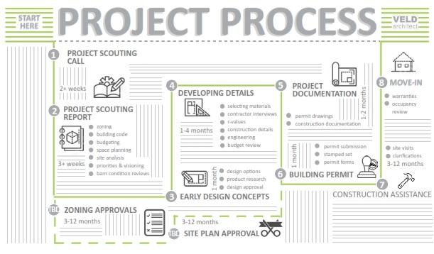 Architect project roadmap